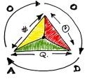 Triangle de gestion de projets